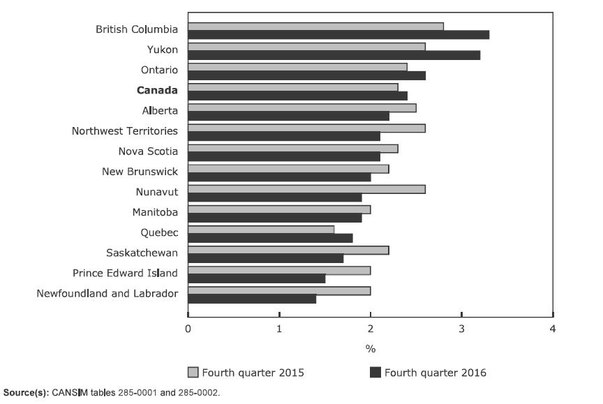 نیروی کار مورد نیاز کانادا